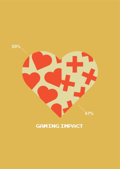Gaming Impact Infographic
